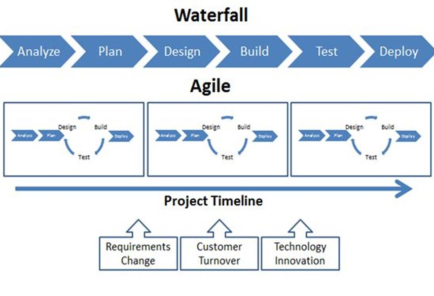 Is It All About Agile A Designers View On Waterfall Vs